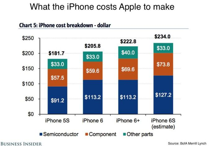 iPhone 6s component costs