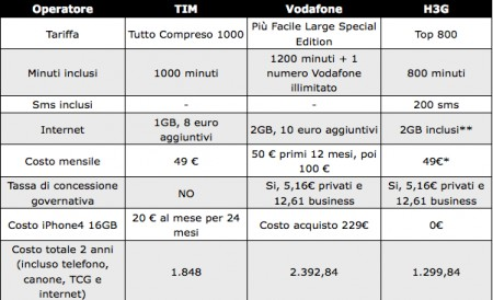 iPhone 4 tariffe confronto
