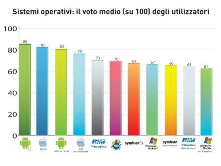 Leggi l'articolo: cellulari e smartphone: usi e costumi italiani